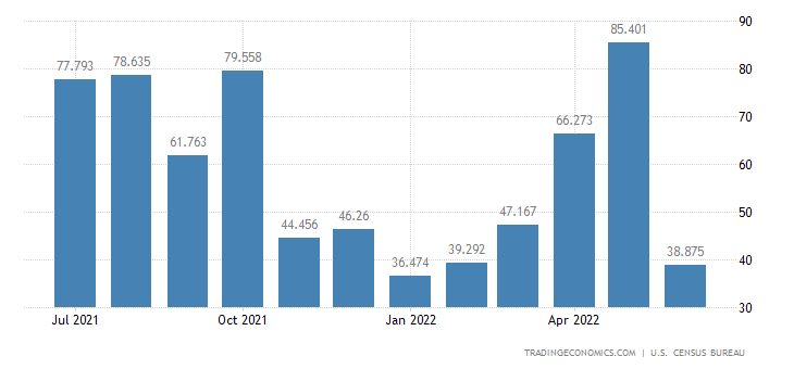 United States Exports of Nuclear Fuel Mats. & Fuels