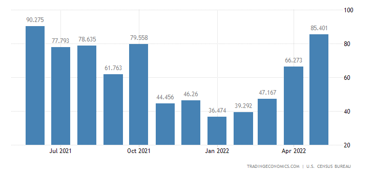 United States Exports - Nuclear Fuel Mats. & Fuels (Census Basis)