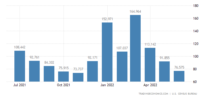 United States Exports of Numismatic Coins