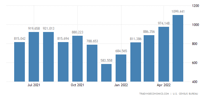 United States Exports of Nuts & Preparations