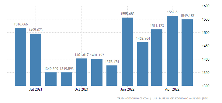 United States Exports of Oil Drilling Mining