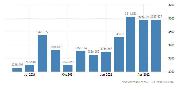 United States Exports of Oth. Scientific Medical & Hospital Eq