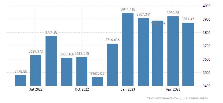 United States Exports - Oth. Scientific, Medical & Hospital Eqp. (Census)