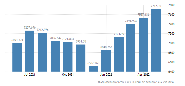 United States Exports of Other Agricultural Foods