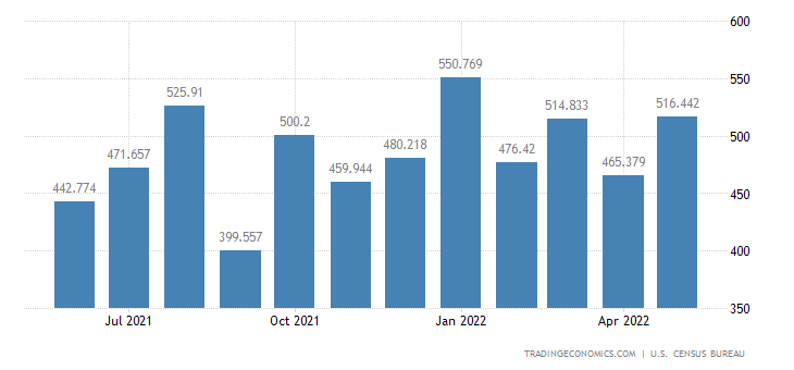United States Exports - Other Agricultural Materials, X10130 (Census Basis)