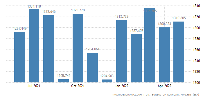 United States Exports - Other Agricultural Materials (Census Basis)