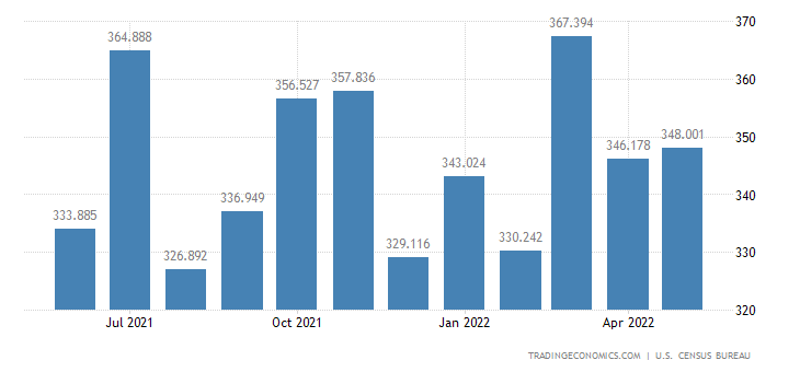 United States Exports - Other Agricultural Mats., Manufactured (Census Basis)