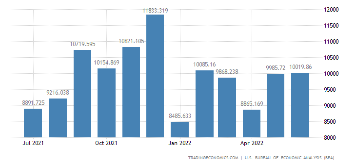 United States Exports of Other Consumer Nondurables