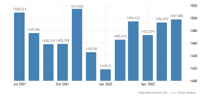 United States Exports of Other Foods, Lard, Soft Bev. & Spices