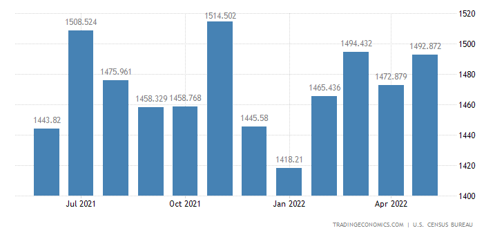 United States Exports - Other Foods, Lard, Soft Bev. & Spices (Census)