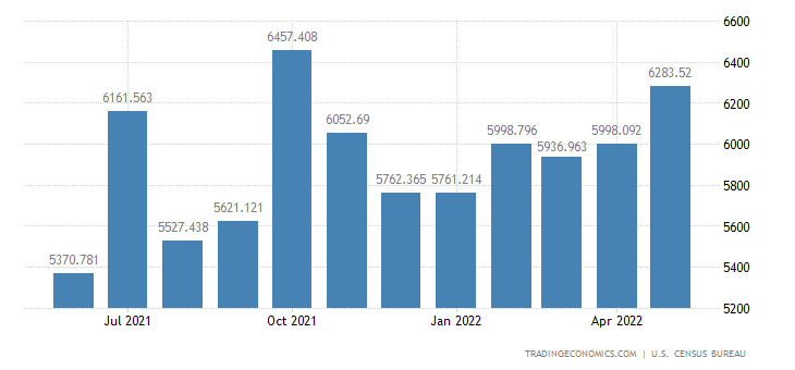 United States Exports - Other Industrial Machinery (Census Basis)