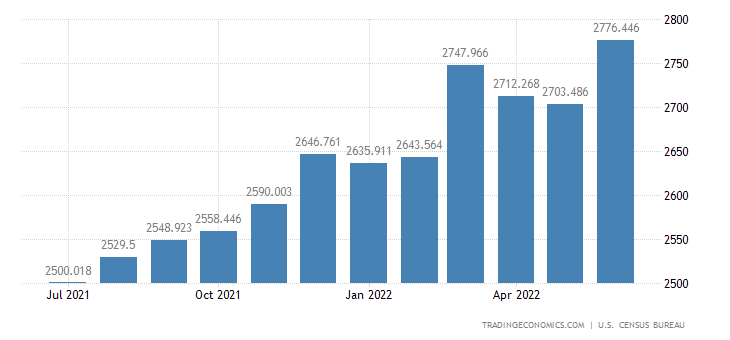 United States Exports - Other Manufactured & Unmanufactured (Census Basis)