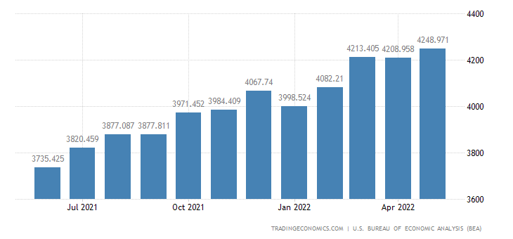 United States Exports of Other Nonagricultural Industrial