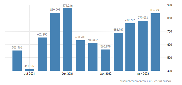 United States Exports of Other Nonferrous Metals