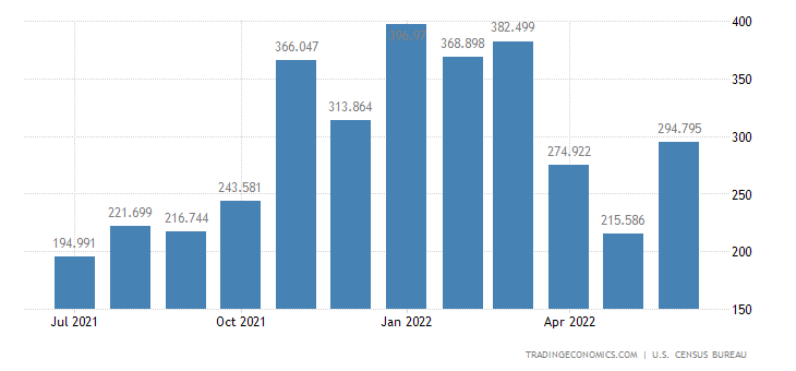 United States Exports - Other Oilseeds & Food Oils (Census Basis)