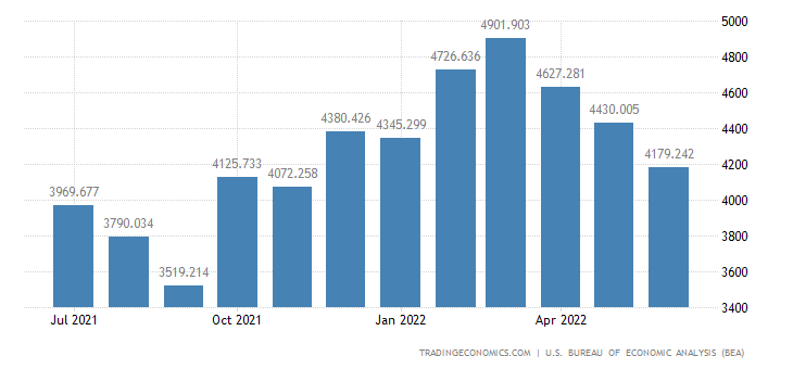 United States Exports - Other Parts & Accessories (Census Basis)