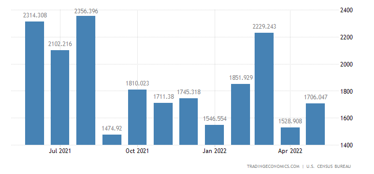 United States Exports of Other Precious Metals