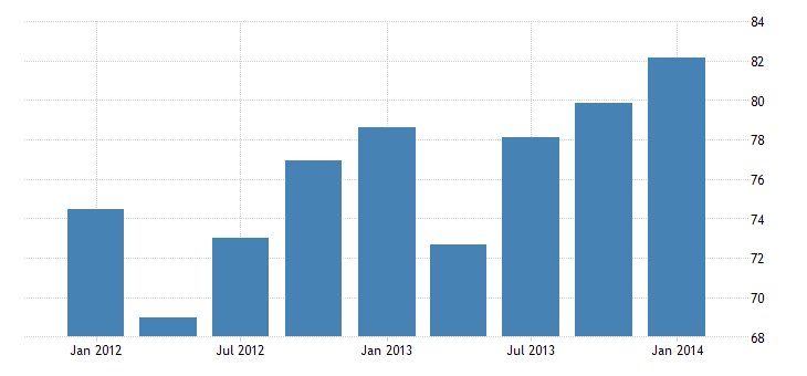 united states exports of other private services bil of $ q nsa fed data