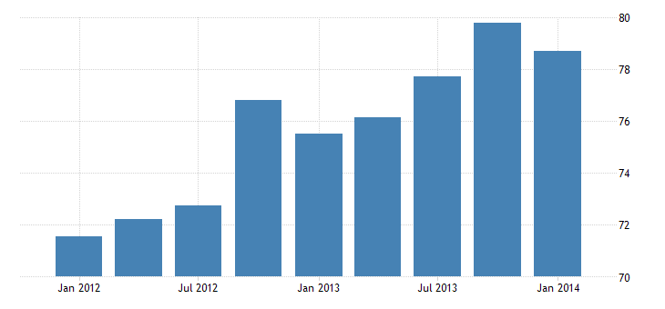 united states exports of other private services bil of $ q sa fed data