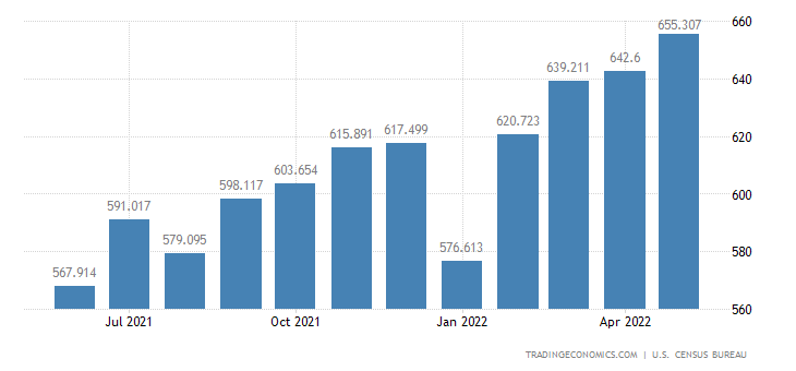 United States Exports - Other Products, Notions, Writing & Art (Census)
