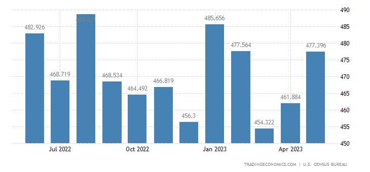 United States Exports - Other Shingles Molding & Wallboard (Census Basis)