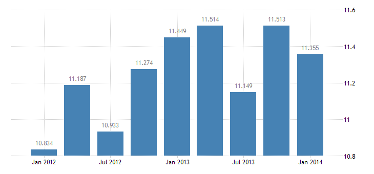 united states exports of other transportation services bil of $ q nsa fed data