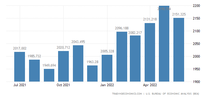 United States Exports - Paper & Paper Base Stocks (Census Basis)