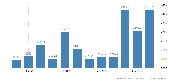 United States Exports of Paper Products