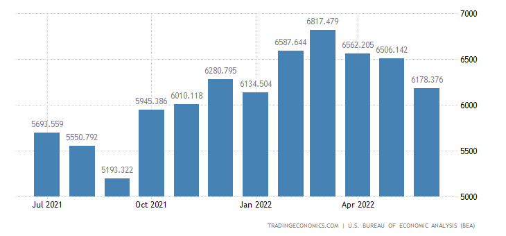 United States Exports of Parts, Engines, Bodies & Chassis