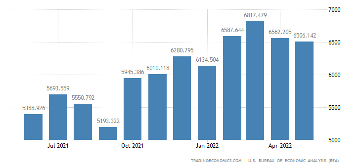 United States Exports - Parts, Engines, Bodies & Chassis (Census Basis)