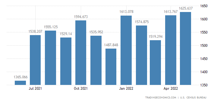 United States Exports of Parts For Civilian Aircraft