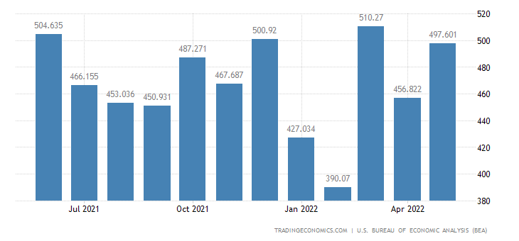 United States Exports of Parts, Special Category Goods, N.e.c.
