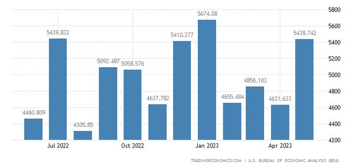 United States Exports - Passenger Cars, New & Used (Census Basis)