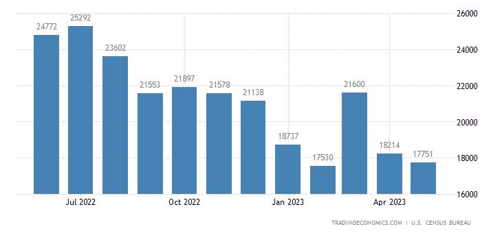 United States Exports of Petroleum Preparations