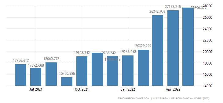 United States Exports of Petroleum & Products