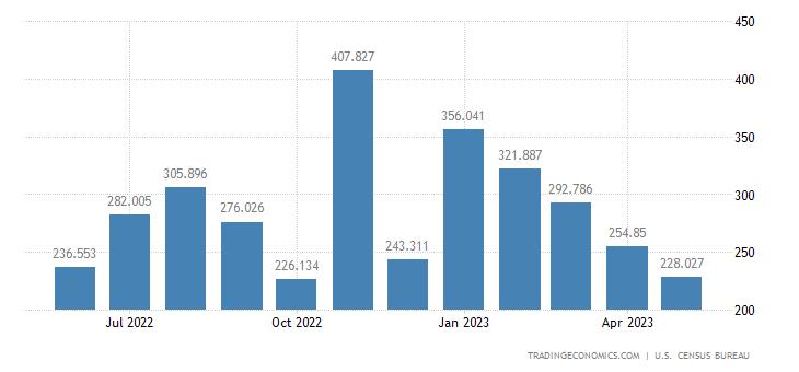 United States Exports of Pleasure Boats & Motors