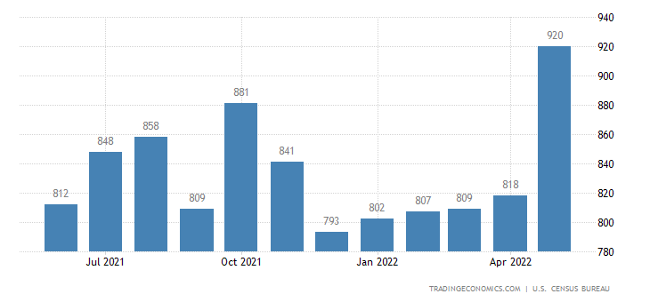 United States Exports of Pulp and Waste Paper