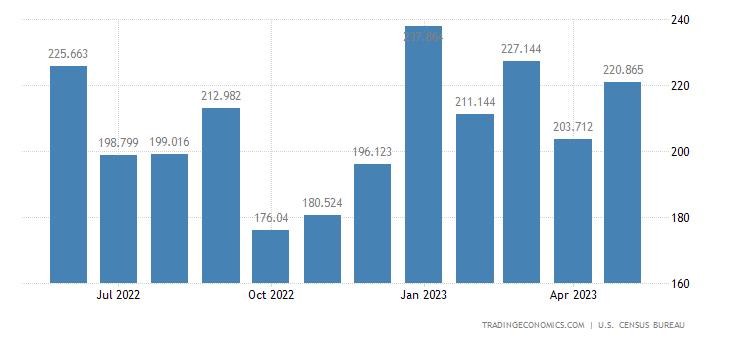 United States Exports - Radios, Phonographs & Tape Decks (Census Basis)