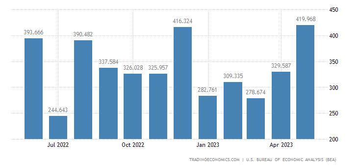 United States Exports of Railway Transportation Eqp.