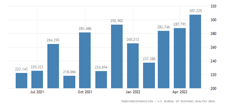 United States Exports - Railway Transportation Eqp. (Census Basis)