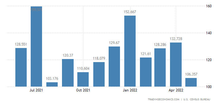 United States Exports of Records Tapes & Disks