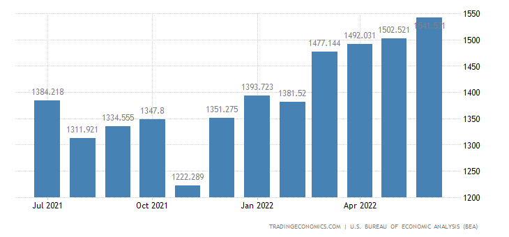 United States Exports of Recreational Eqp. & Mats.