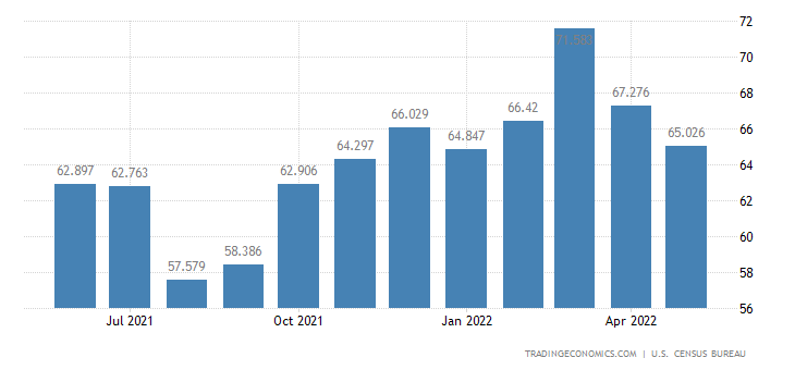 United States Exports of Rugs & Other Textile Floor