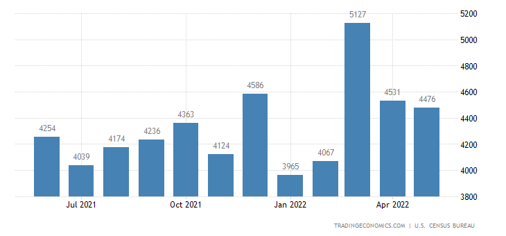 United States Exports of Scientific Instruments