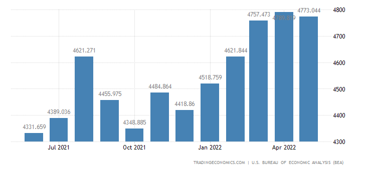 United States Exports - Scientific & Medical Machinery (Census Basis)