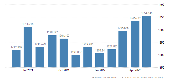 United States Exports of Selected Building Mats. Except Metals