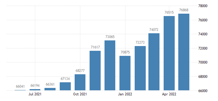 united states exports of services balance of payments basis mil of $ m sa fed data