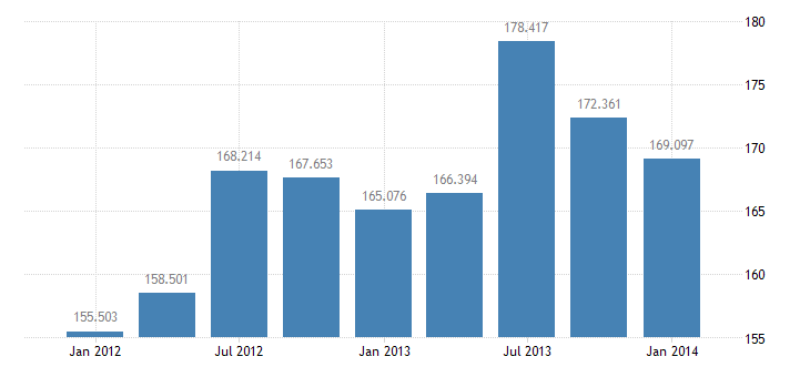 united states exports of services bil of $ q nsa fed data
