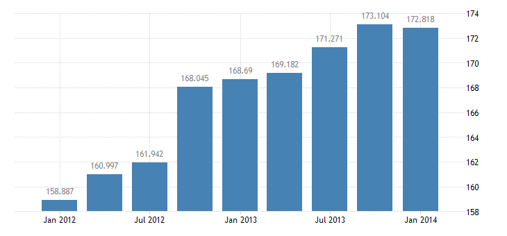 united states exports of services bil of $ q sa fed data