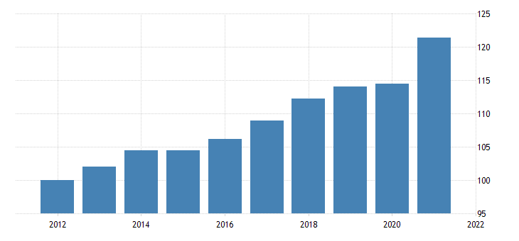united states exports of services chain type price index index 2009 100 fed data